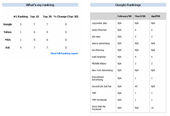 SEO Charts
